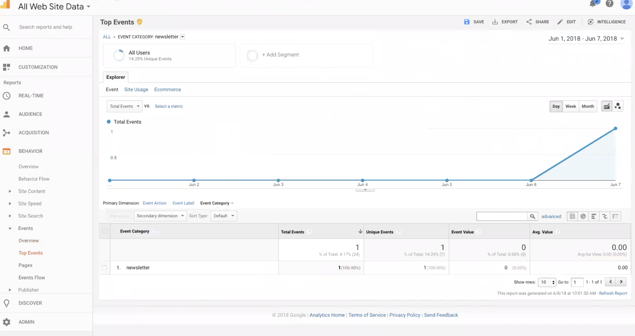 How to manage GDPR and CCPA privacy and consent between Google Analytics and BlueConic