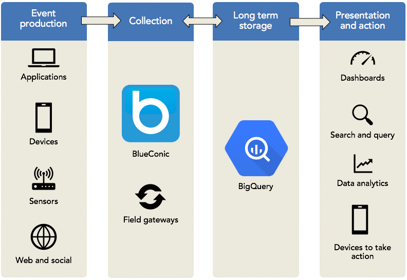 How to synchronize marketing data between Google BigQuery and the BlueConic customer data platform