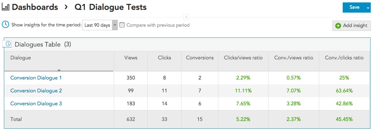 How to track marketing metrics for views, clicks, direct conversions, indirect conversions with BlueConic