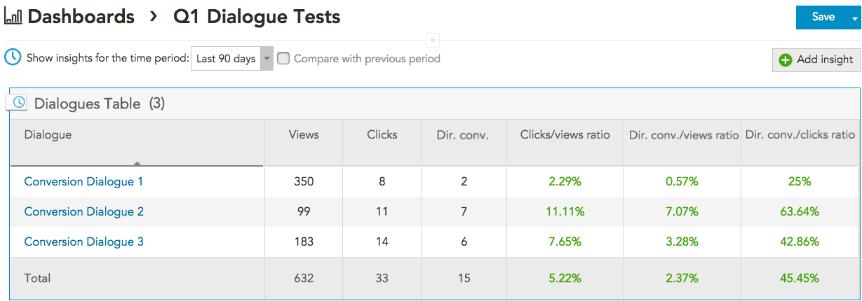 How do I use the Dialogues Table insight to report on marketing metrics for views clicks and conversions in BlueConic?