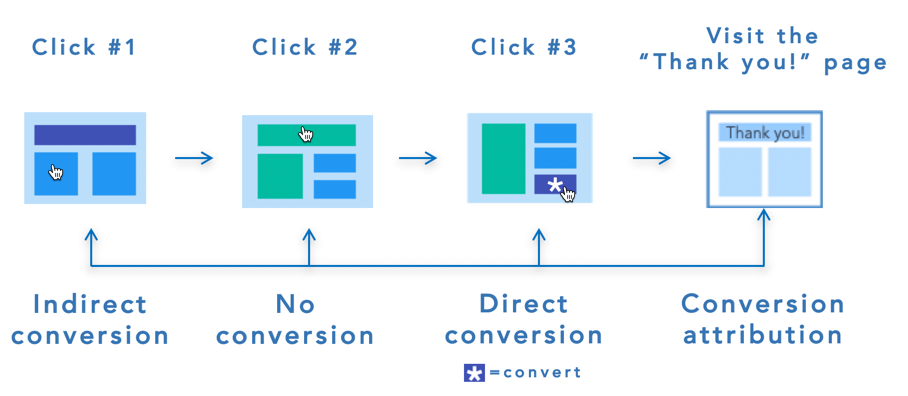 How do I track marketing metrics for views, clicks, and conversions in BlueConic?