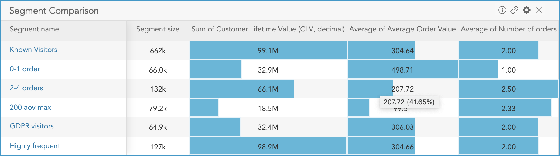 How to compare customer profile values across customer segments using the Segment Comparison Insight in BlueConic
