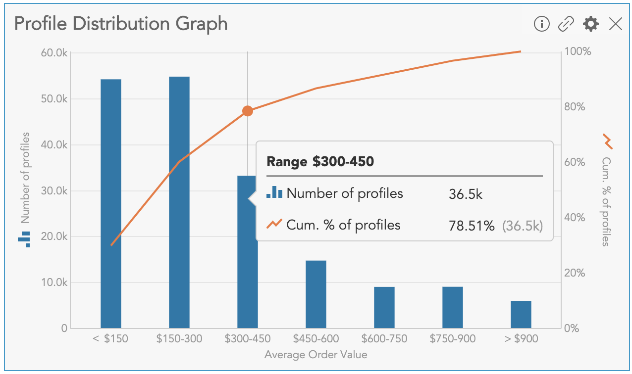 How to visualize data distributions for customer profile data using the Profile Distribution Graph Insight in BlueConic