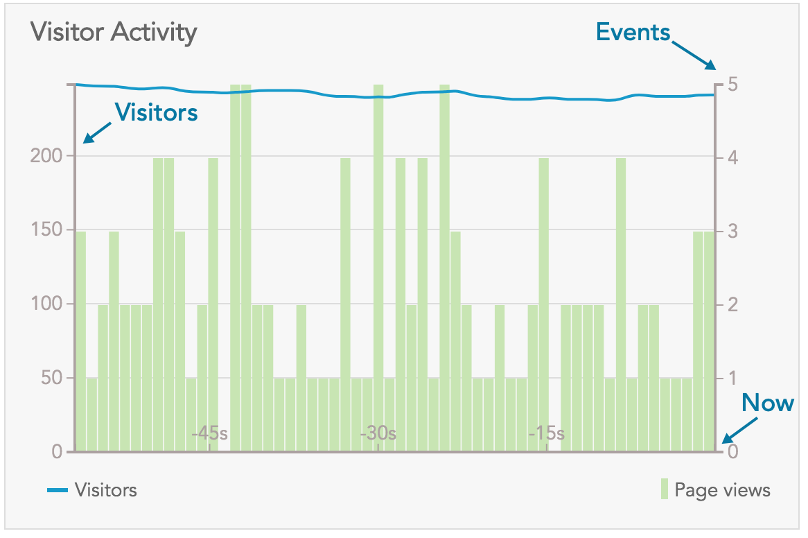 How to use the BlueConic customer data platform to measure customer page views and events?