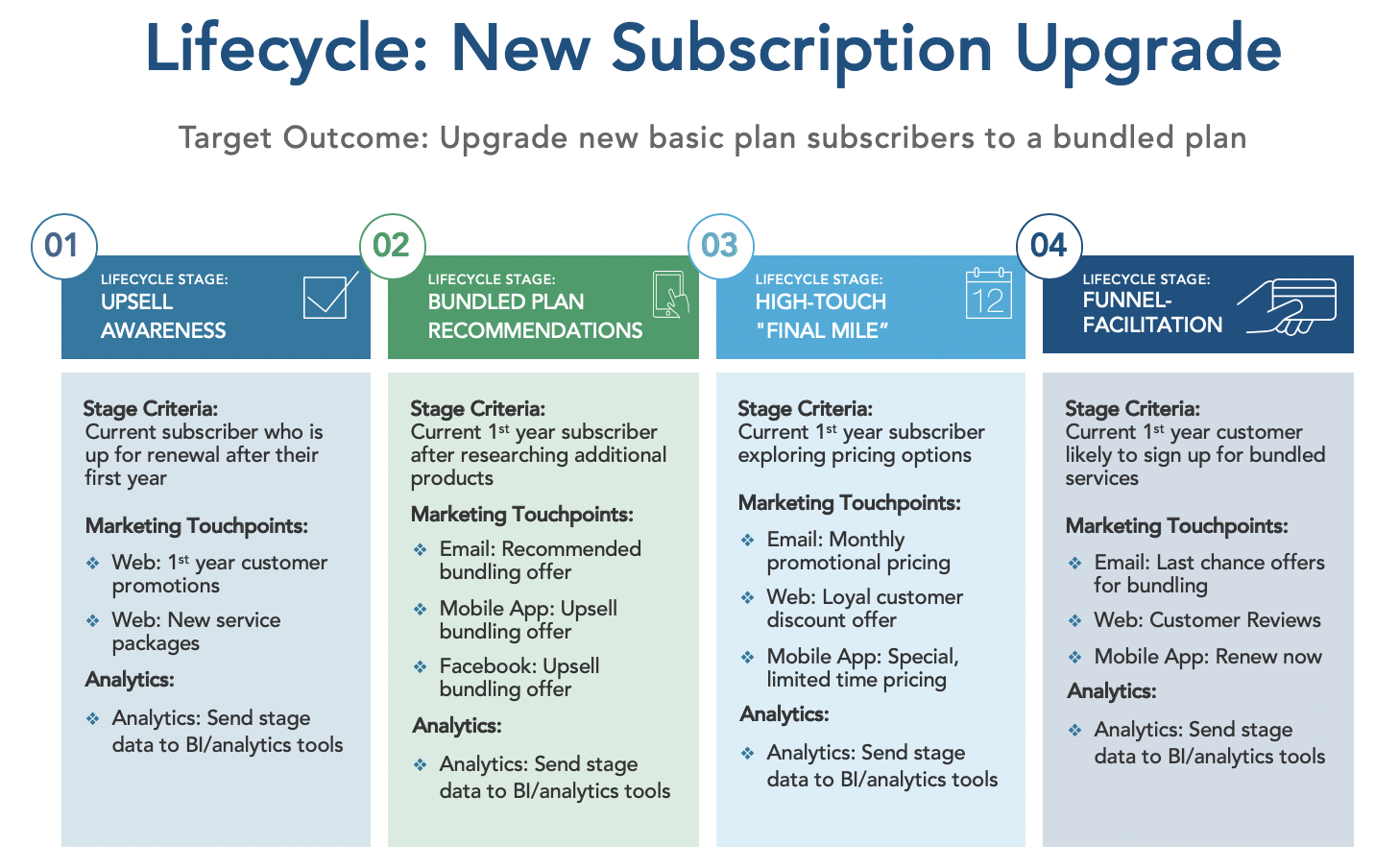 BlueConic-Lifecycle-New-Subscribers.png
