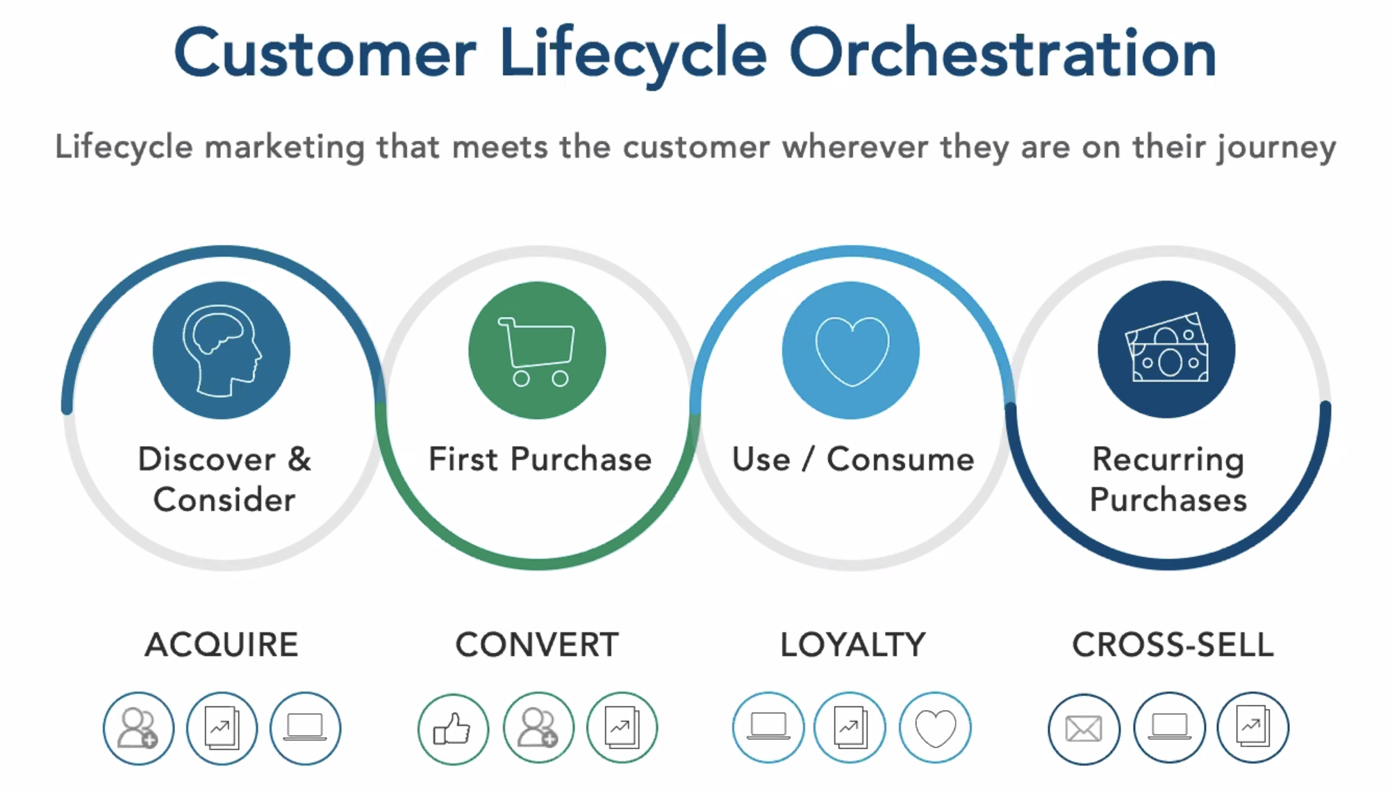 BlueConic_Lifecycle_marketing_retail.png