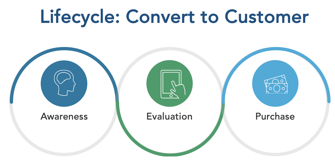 BlueConic-Design-a-Customer-Lifecycle.png