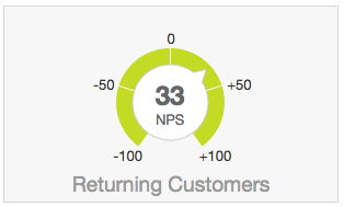how do I measure and visualize NPS net promoter score in the BlueConic CDP?