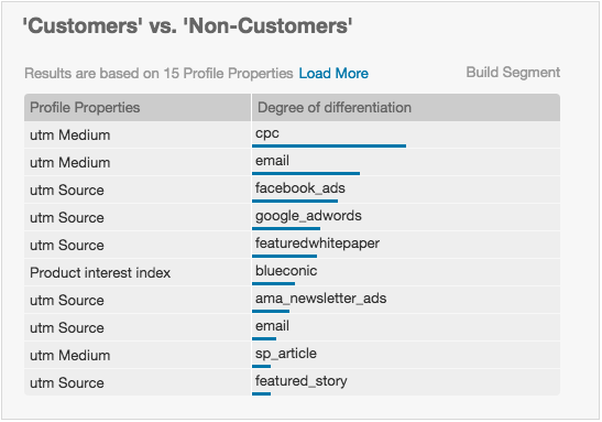 How can I see the differences among customer profiles in the BlueConic customer data platform?